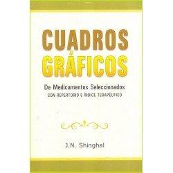 CUADROS GRAFICOS DE MEDICAMENTOS SELECCIONADOS